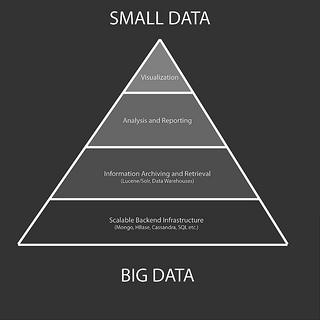 Big Data Making Big Splash in Technology Procurement